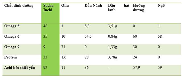 Bảng so sánh dinh dưỡng của dầu Sacha Inchi so với một số loại dầu khác. (Nguồn: http://www.sacha-inchi-oil.com/)