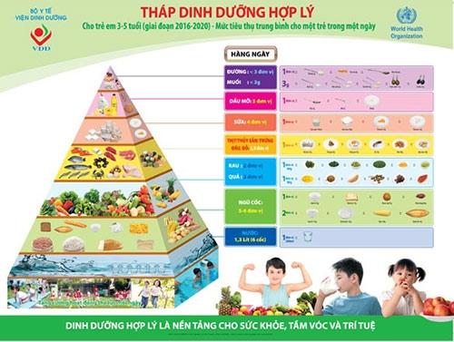 Tháp nhu cầu dinh dưỡng dành cho trẻ nhỏ từ 3-5 tuổi (Viện Dinh dưỡng quốc gia)